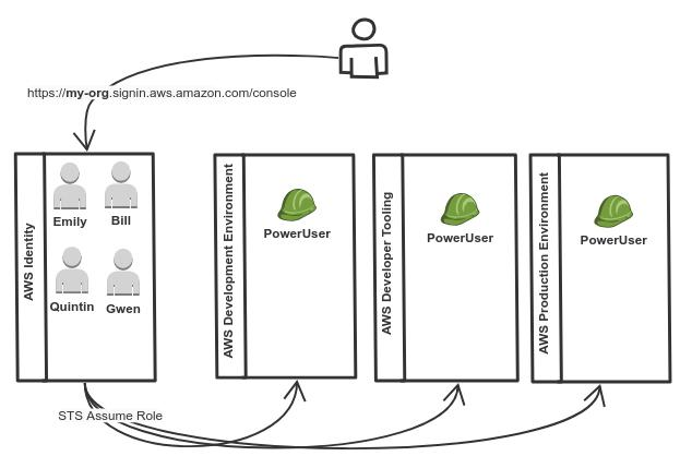 Managing access to multiple AWS Accounts with OpenID | Rants